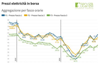 (PUN) Aggiornamento Novembre 2020 – Prezzo mercato all'ingrosso