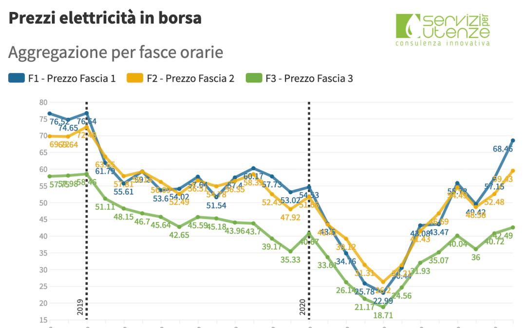 (PUN) Aggiornamento Dicembre 2020 – Prezzo mercato all'ingrosso