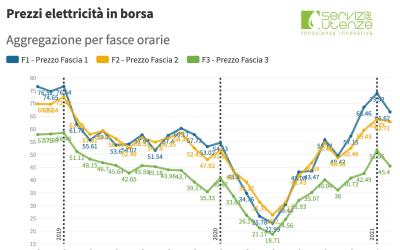 (PUN) Aggiornamento febbraio 2021 – Prezzo mercato all'ingrosso