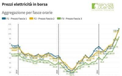 (PUN) Aggiornamento luglio 2021 – Prezzo mercato all'ingrosso