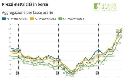 (PUN) Aggiornamento agosto 2021 – Prezzo mercato all'ingrosso