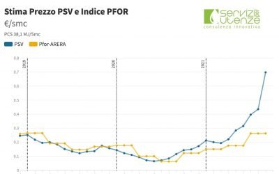 Aggiornamento prezzi all'ingrosso del gas (PSV e PFOR) – Agosto 2021